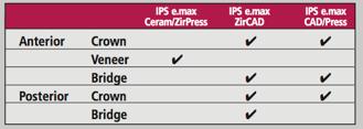Tính năng của răng sứ emax press images internet